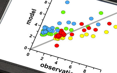 Bivariate Linear Correlation